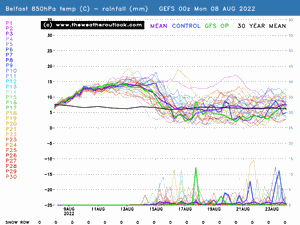 Belfast GEFS 850hPa temp and precip preview