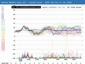 Belfast probability forecast