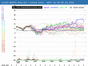 Cardiff GEFS 850hPa temp and precip preview