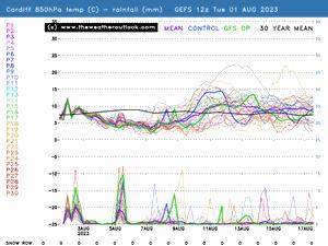 Cardiff probability forecast