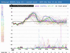 Edinburgh GEFS 850hPa temp and precip preview