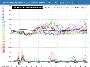 London  C2 B7 Birmingham Probability Forecast