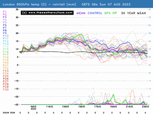 London GEFS 850hPa temp and precip preview