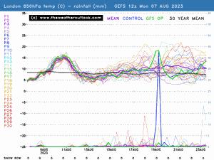 London probability forecast