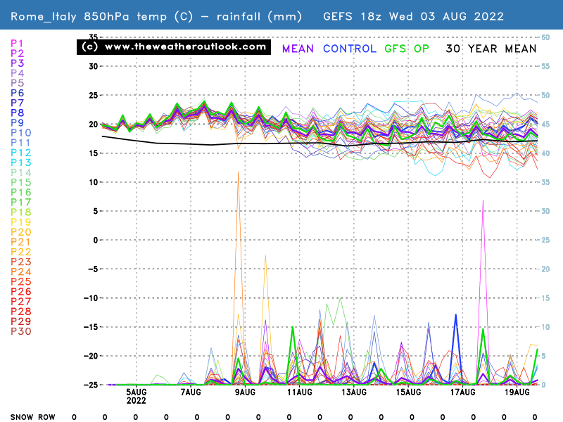 850hPa temperatures, precipitation and the snow row