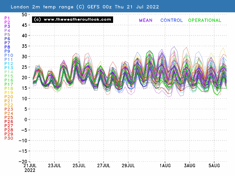 Ensemble probabilty weather forecast | TheWeatherOutlook