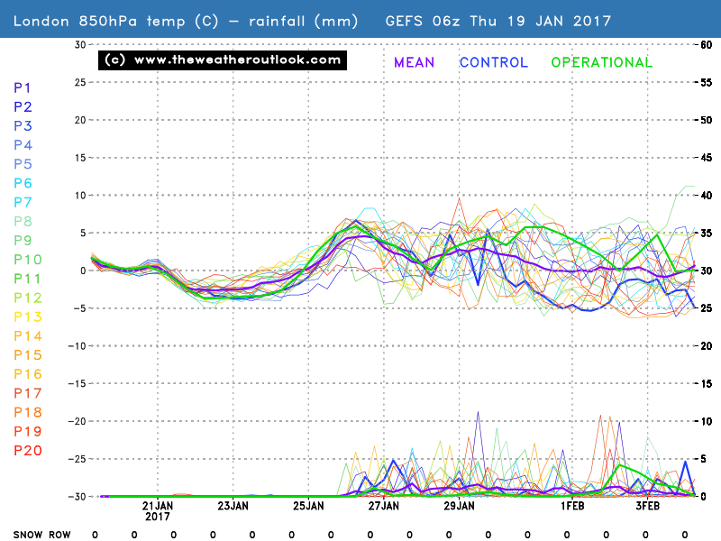 GEFS06z 850hPa temperatures