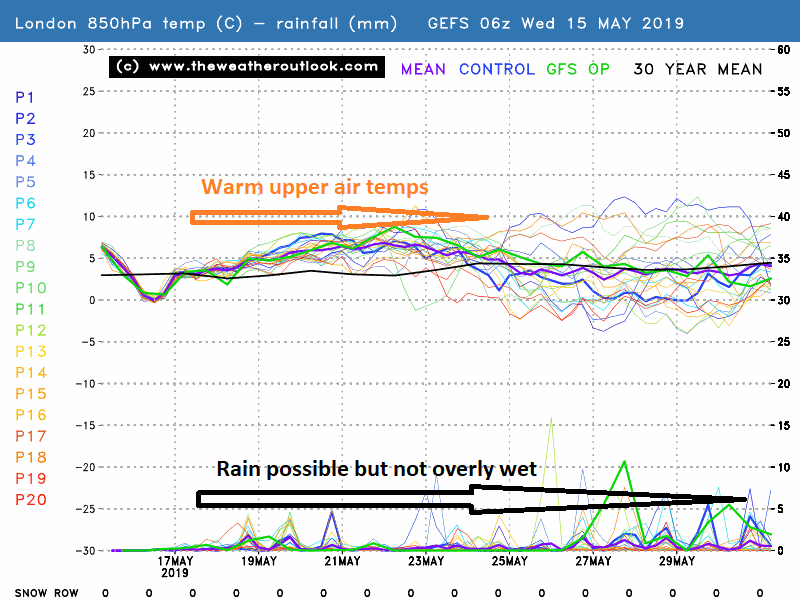 London GEFS 850hPa temperatures and precipitation
