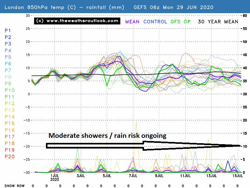 London GEFS 06z, 850hPa temperatures and rain, init 29th June 2020