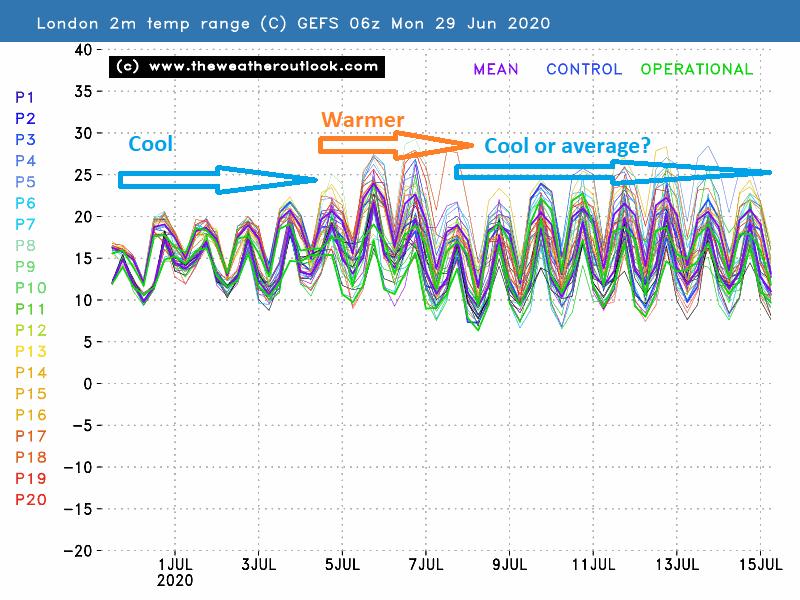 London GEFS 06z 2m temperature spread, init 29th June 2020