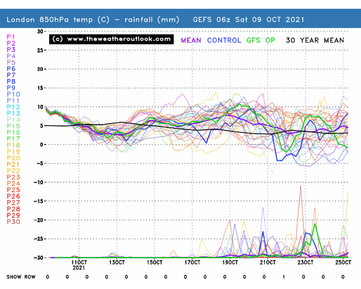 GEFS 06z London 850hPa temperatures and precipitation, init 9th October 2021