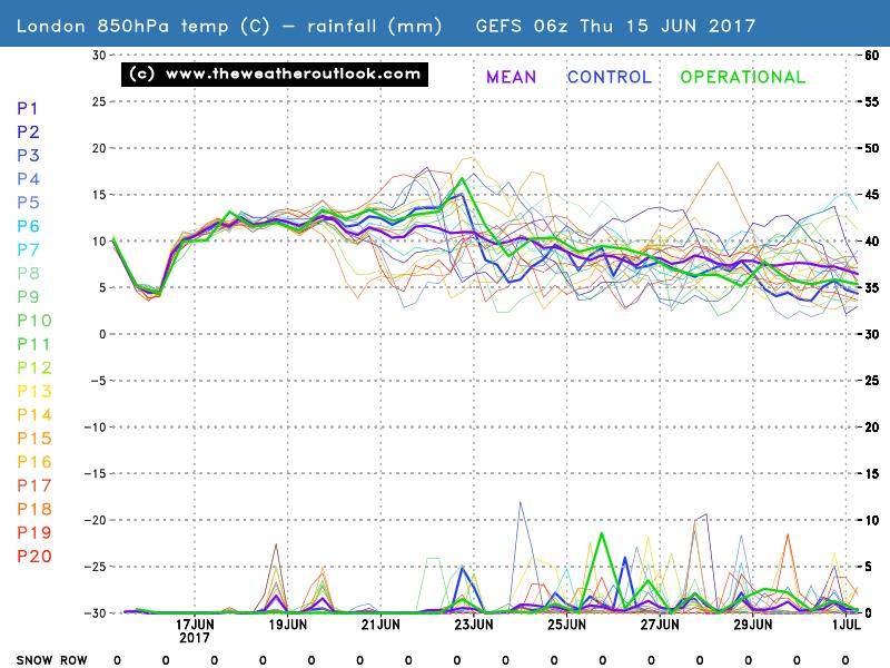 GEFS 16 day probability forecast