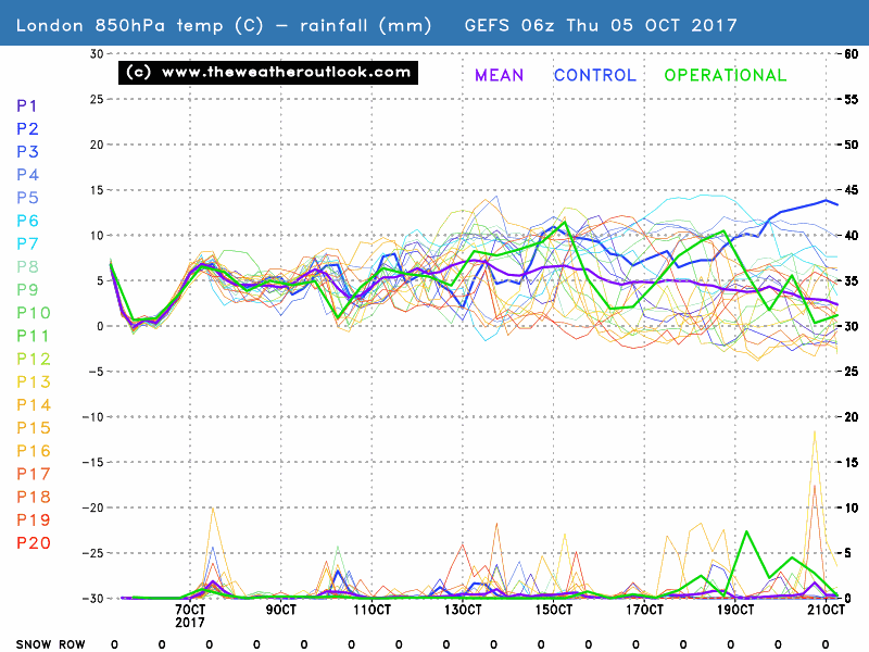 GEFS 850hPa temperatures and precipitation