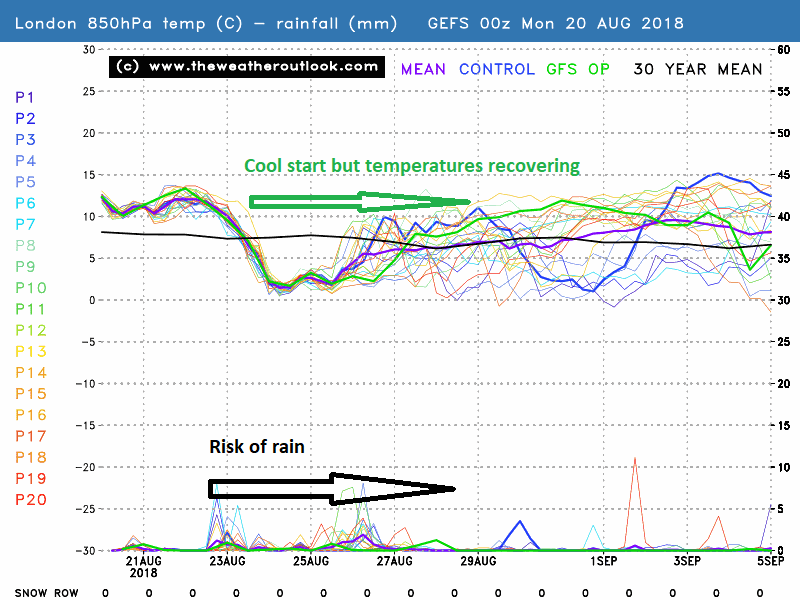 GEFS00z London 850hPa temperatures and rainfall