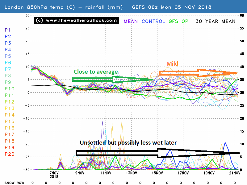 GEFS London 850hPa temperatures and precipitation stamp 850hPA temperatures