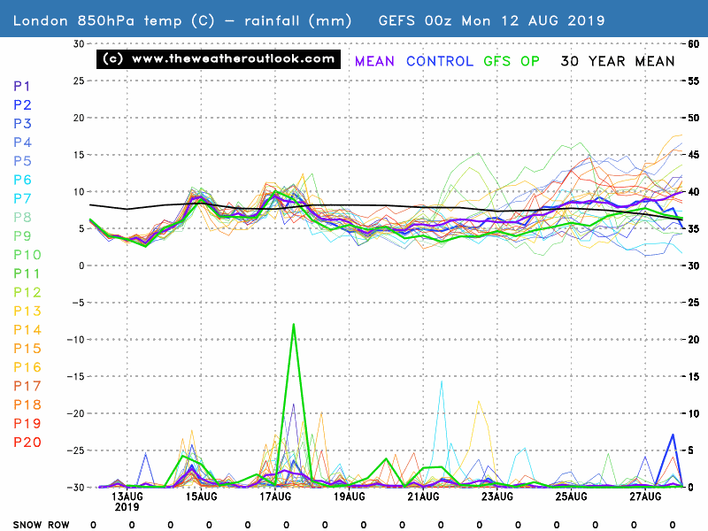 GEFS 06z London 850hPa temperatures and precipitation