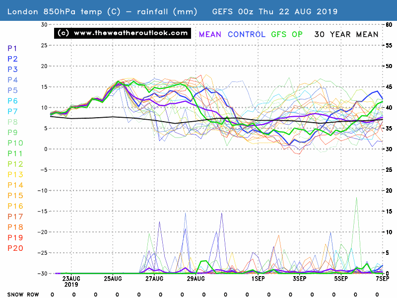 GEFS 00z London 850hPa temperatures and rainfall