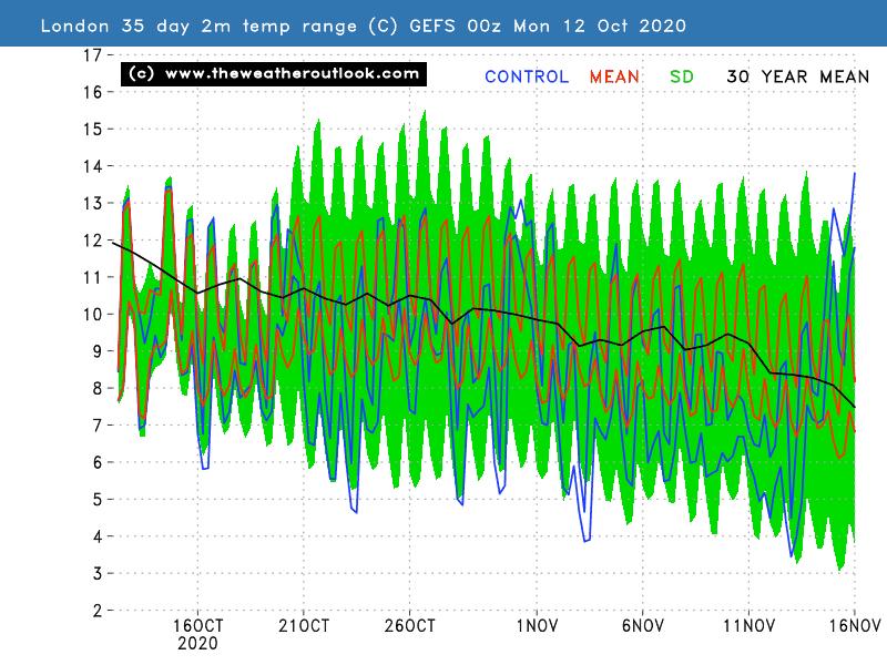 GEFS 35 day chart