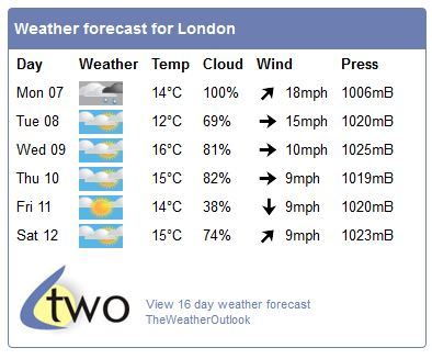 Free weather widget for your web page